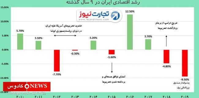 پس از پیروزی احتمالی بایدن در انتخابات امریکا چه اتفاقاتی در اقتصاد ایران رخ خواهد داد؟